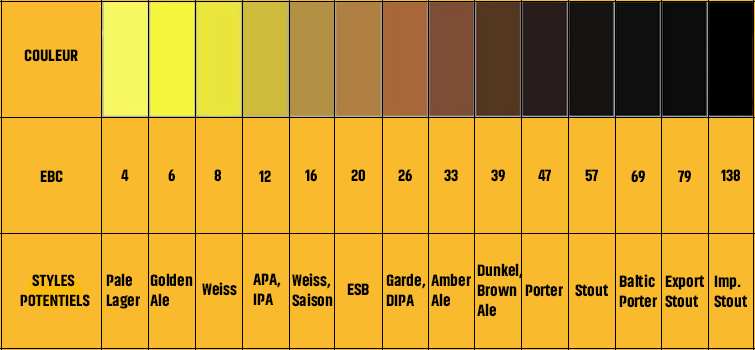 EBC Beer style colour chart